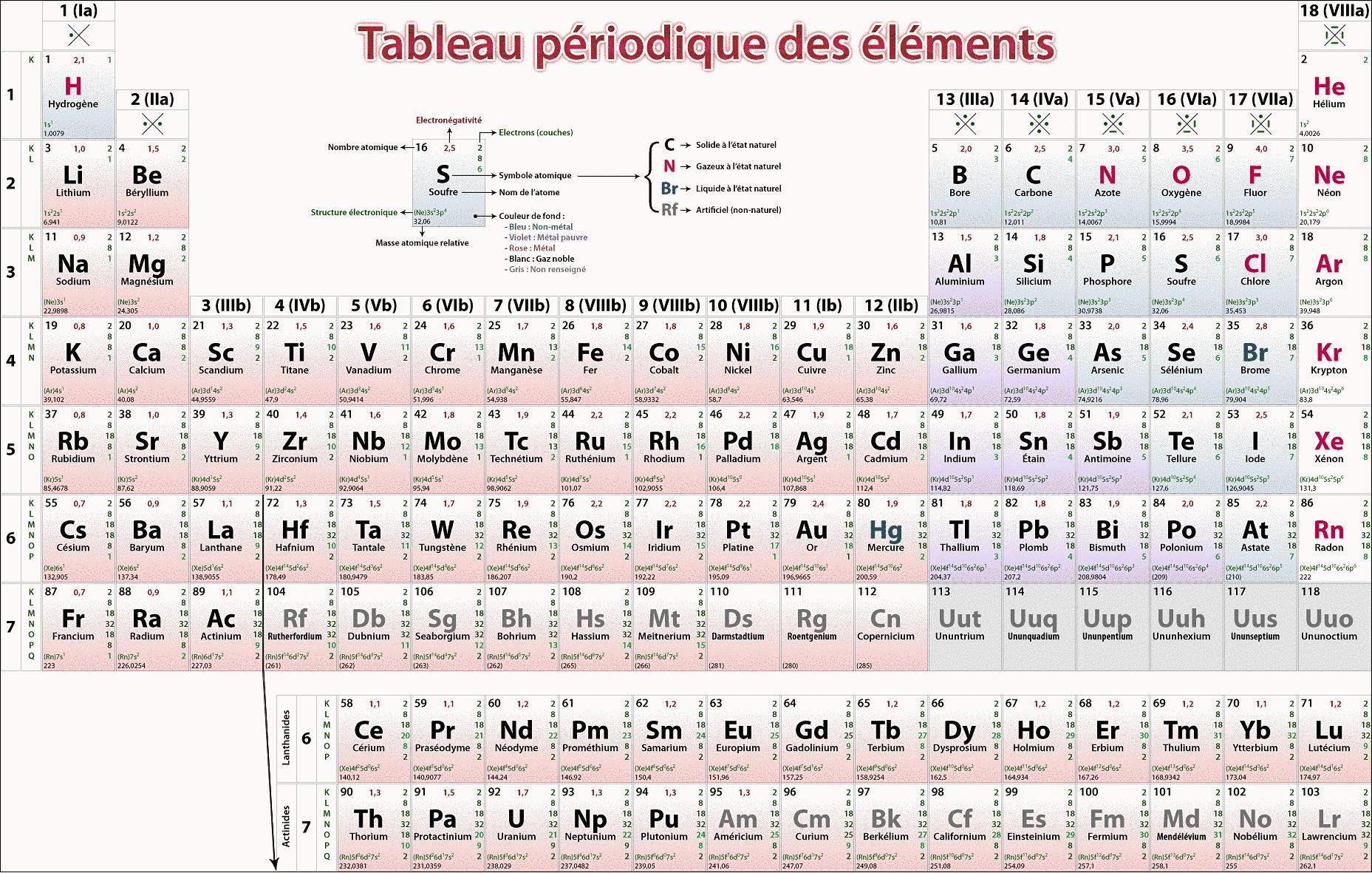 Tableau p riodique des l ments for F tableau periodique