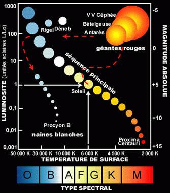 Les types spectraux illustrés