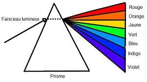 Le prisme des couleurs, spectre des couleurs