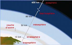 Les couches de l 39 atmosph re terrestre jeretiens trucs mn motechniques moyens et m thodes - Differente couche de la terre ...