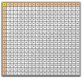 Apprendre la table de 11 - Les table de multiplication de a ...