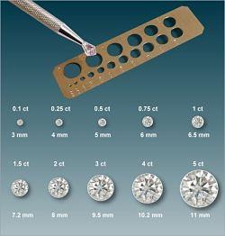 La grandeur en diamètre d'un diamant selon son poids.
