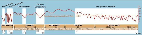 Les différentes ères glaciaires à travers les quatre grandes périodes géologiques