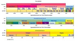 L'échelle des temps géologiques sur trois niveaux du général au particulier.