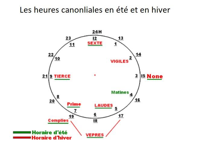 Le temps donné par les cloches des églises au Moyen-Âge, en été et en hiver