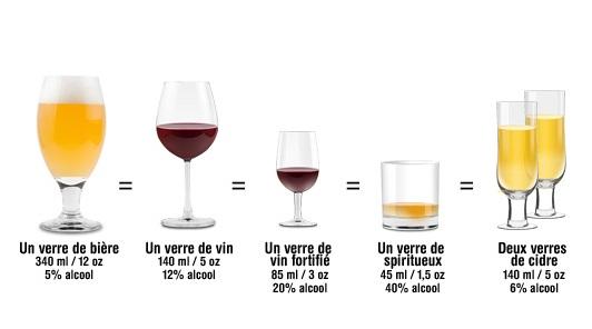 La consommation standard d'un verre d'alcool.