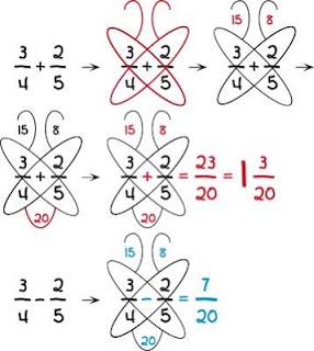 Fractions_papillon