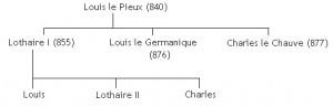 Les descendants de Louis le Pieux, fils de Charlemagne. L'année de décès est indiquée entre parenthèses.
