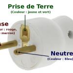 Une prise électrique et ses trois conducteurs: phase, terre, neutre.