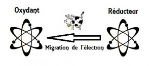 Schéma simplifié de l'oxydoréduction