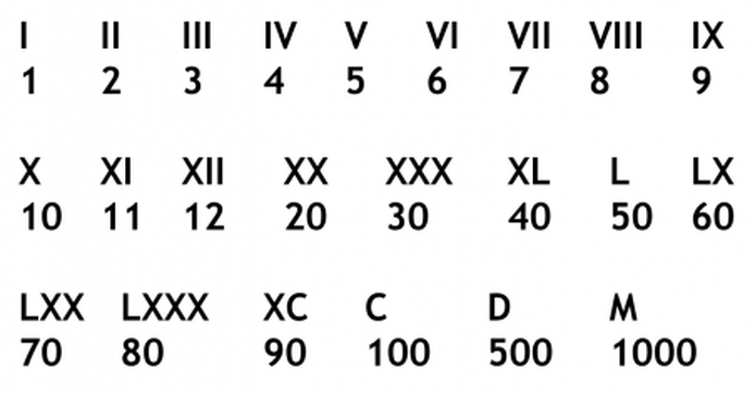 Les chiffres romains et la manière de les écrire.