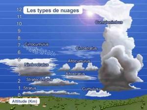 Les différents types de nuages et leur altitude.