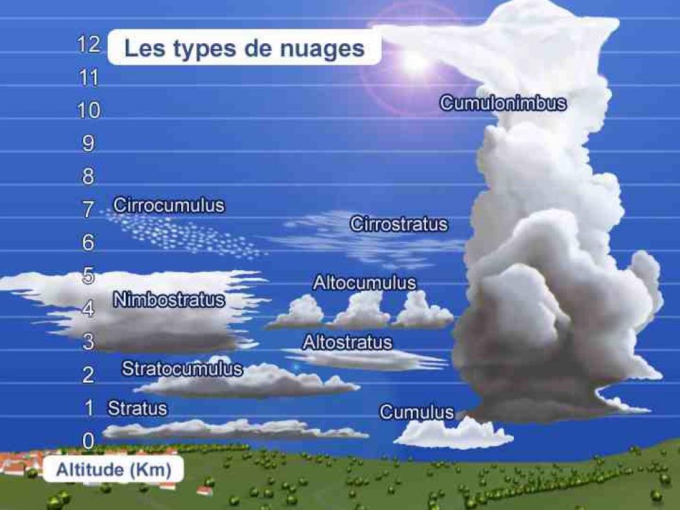 Les diff rents types de nuages jeretiens trucs mn motechniques moyens et - Differents types de ventilation ...