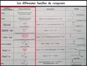 Les différentes familles de composés.