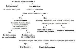 chirale_isomérie_stéréochimie_stéréoisomères_conformation_configuration_énantiomères_diastéréoisomères