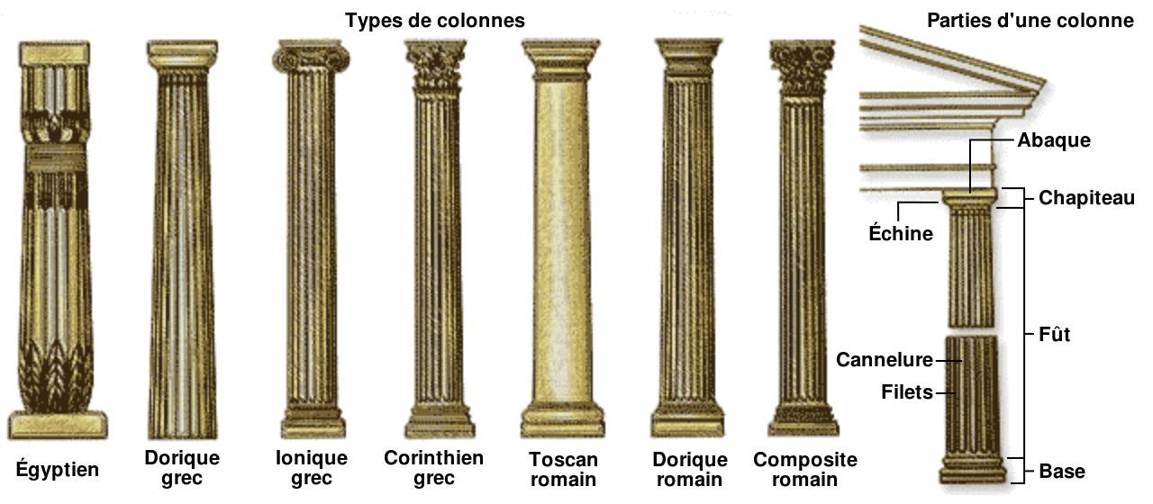 Les 3 ordres architecturaux grecs for Architecture grec