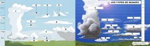 différents_types_de_nuages