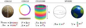 les formules de géométrie