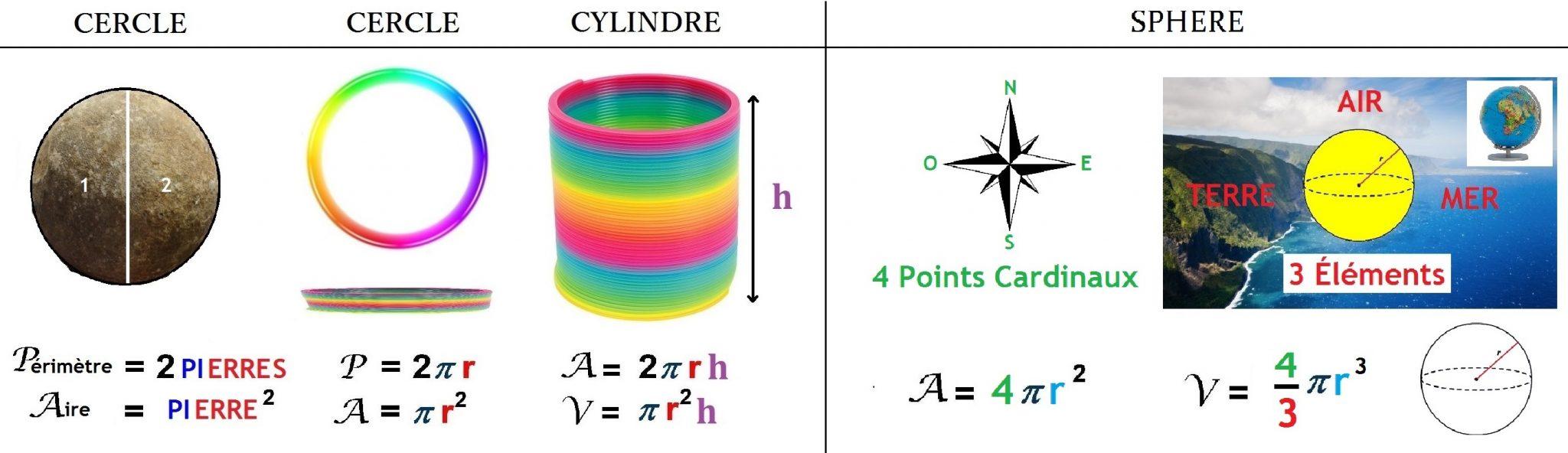 formules_cercle_cylindre_sphère_aire_volume_périmètre
