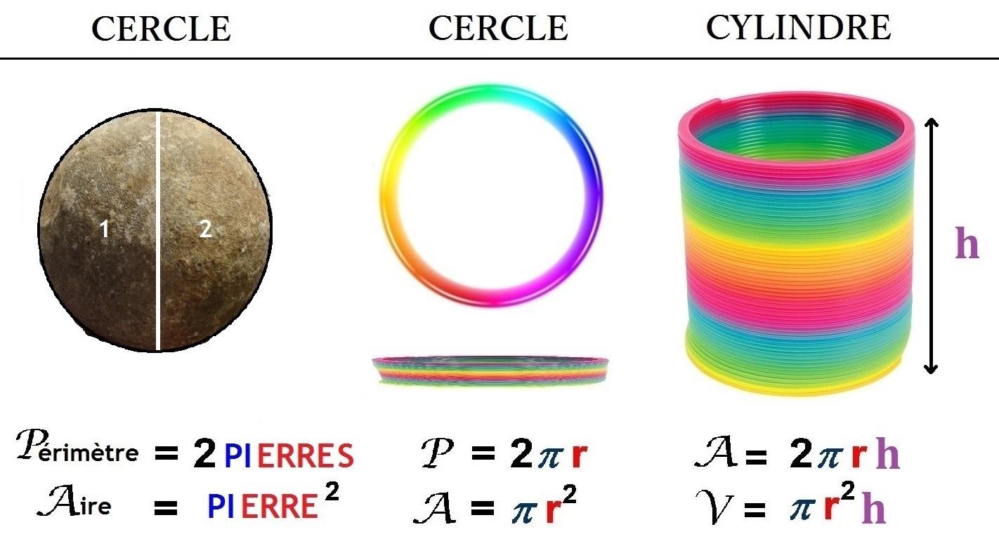formules_périmetre_aire_volume_cercle_cylindre
