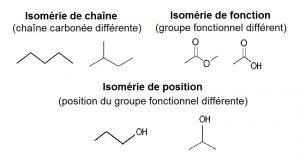 Les différentes isoméries