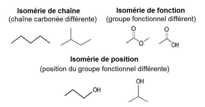 isomérie_chaîne_position_fonction