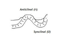 schéma_anticlinal_synclinal