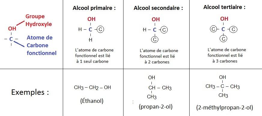 alcools_primaires_secondaires_tertiaires_oxydation_menagée
