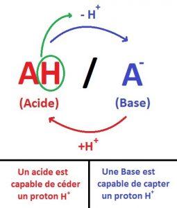 bases_acides