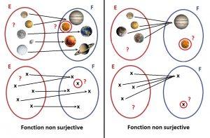 Fonctions non surjectives