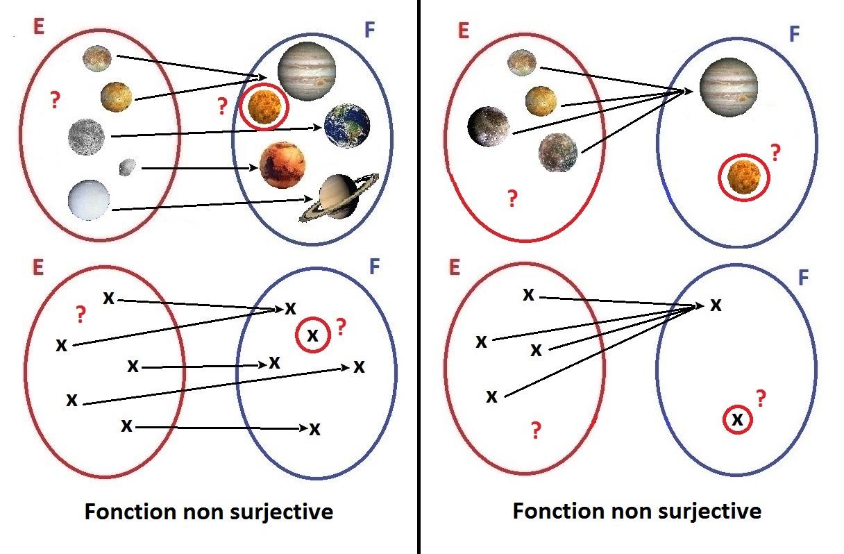 fonction_non_surjective
