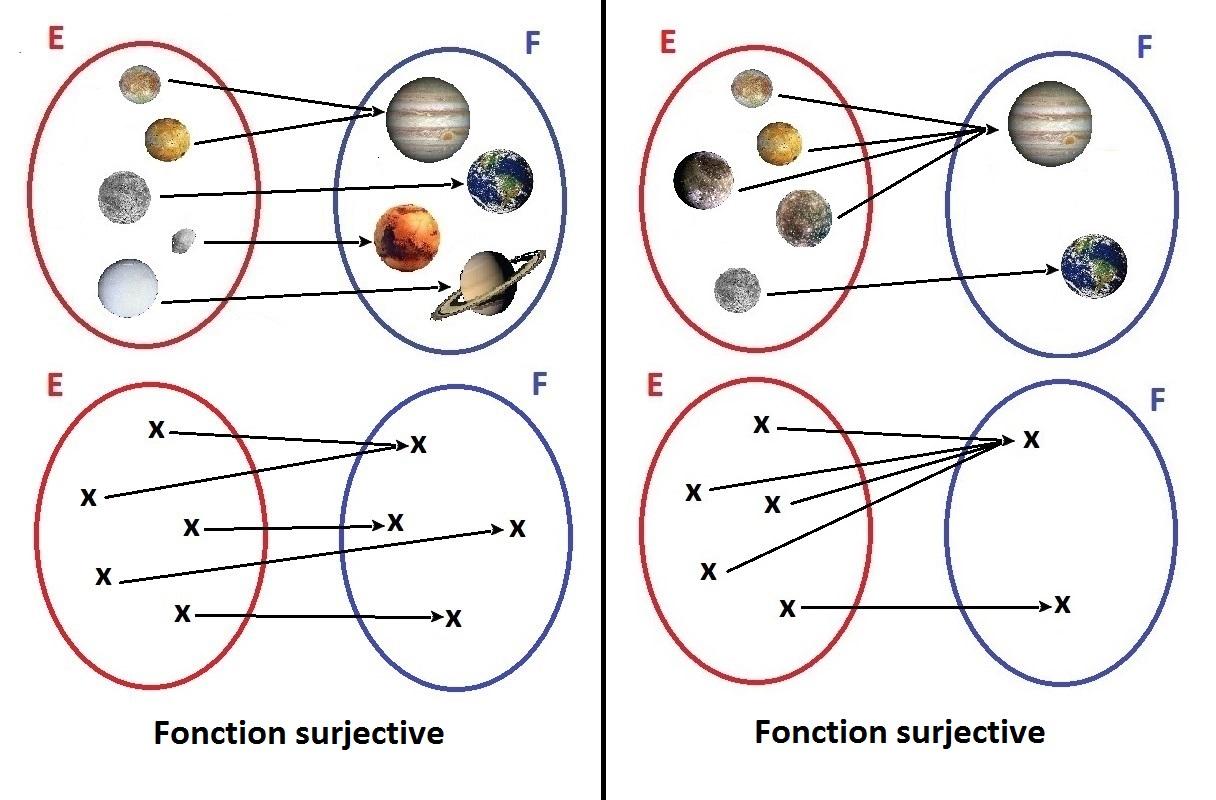 fonction_surjective