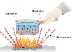 conduction, convection et rayonnement