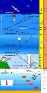pascal_bar_exosphère_thermosphère_couche_ozone_stratosphère_troposphère_altitude