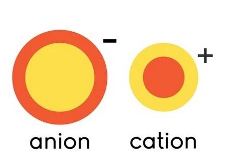 Illustration d'un anion (gauche) et d'un cation (droite).