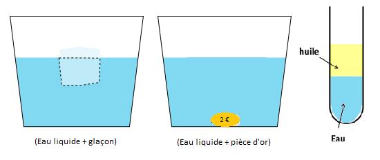 densité_or_eau_glaçon_masse_volumique_volume_verre_comprendre