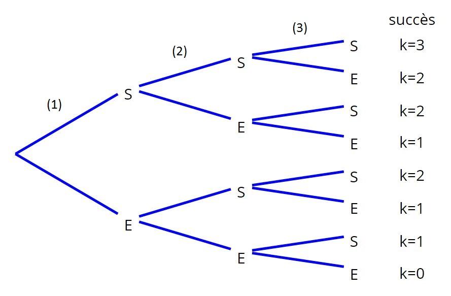 exemple_combinaison