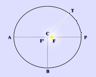 modèle_approché_du_système_solaire