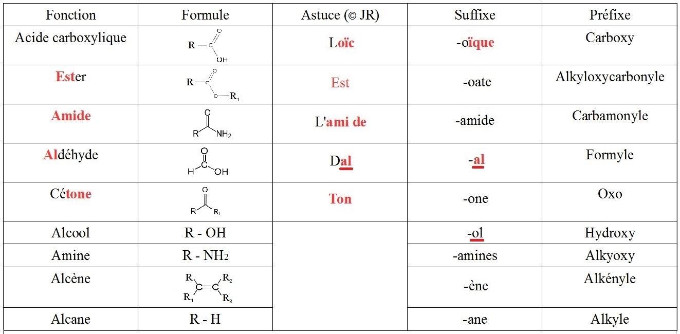 Ordre de priorit des fonctions chimiques for Caracteristique anglais