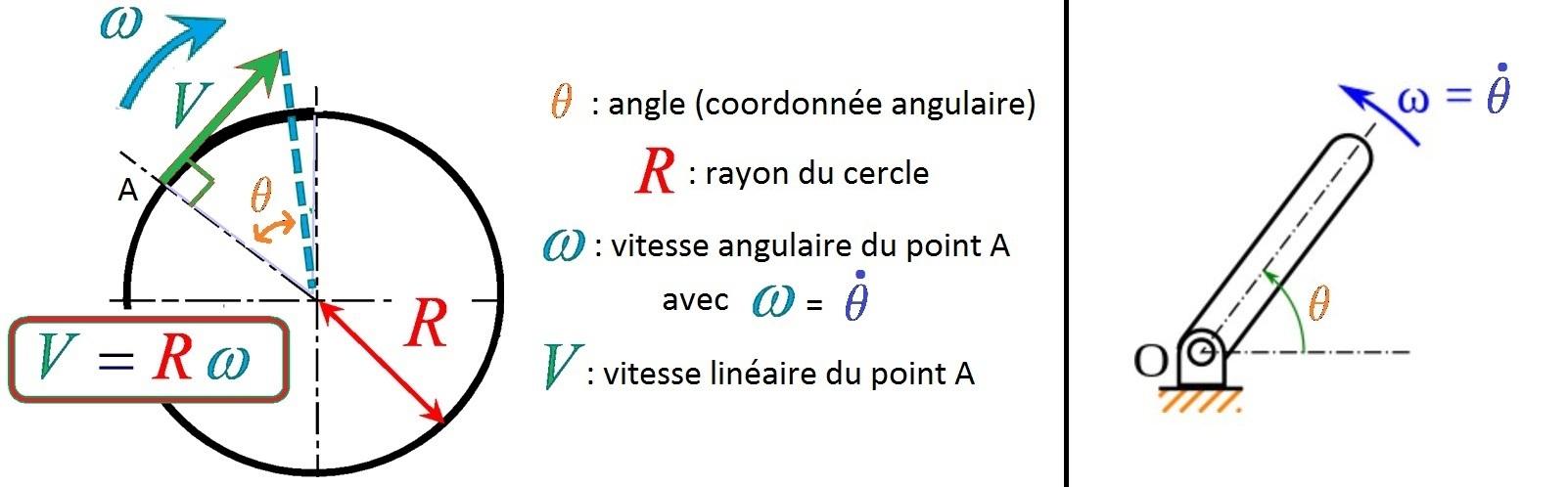 vitesse_angulaire_linéaire_angle_rayon_pulsation_mécanique_je_comprends
