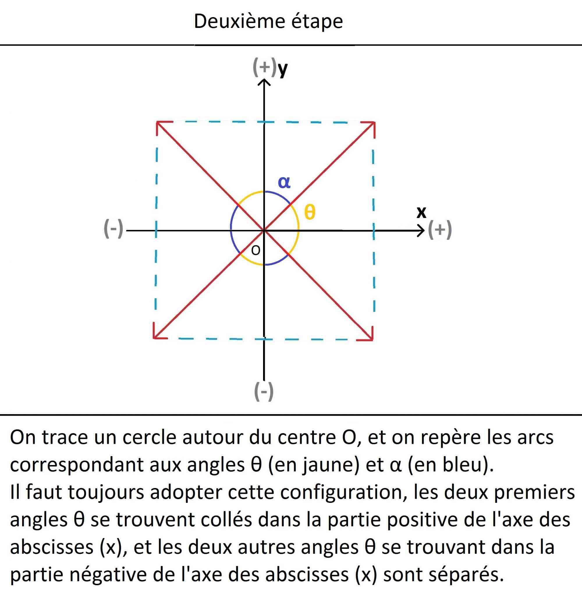 angles_deuxième_étape