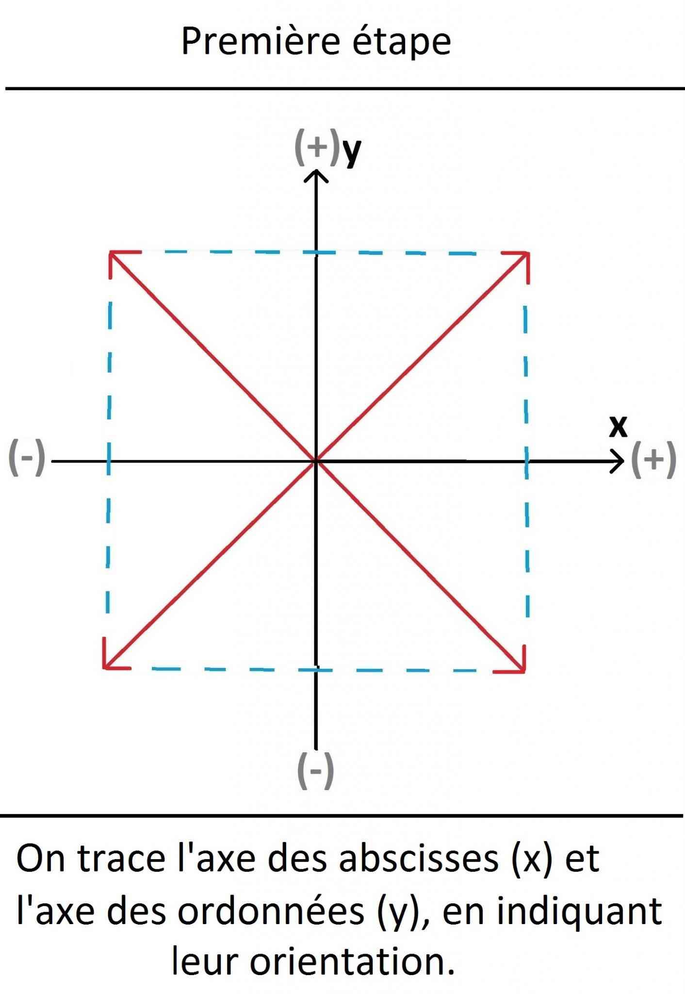 axes_première_étape