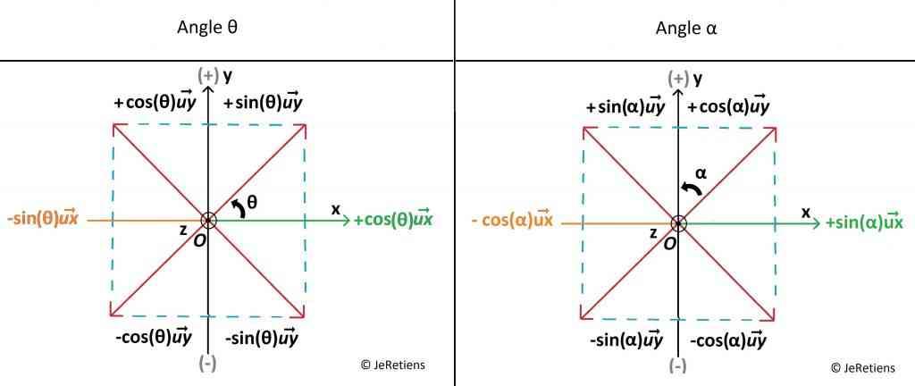 réussir_ses_projections_vectorielles_pour_angle_théta