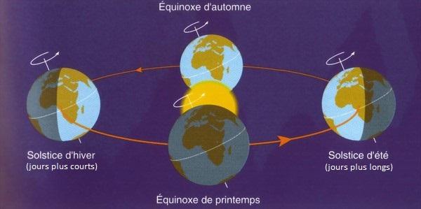 équinoxe_solstice