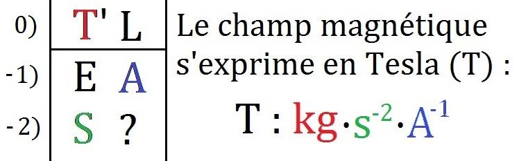 Champ_magnétique_unité_Tesla