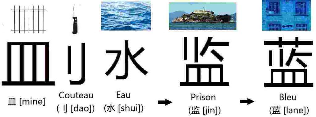Couteau_刂_Eau_水_Récipient_皿_prison_监_bleu_蓝