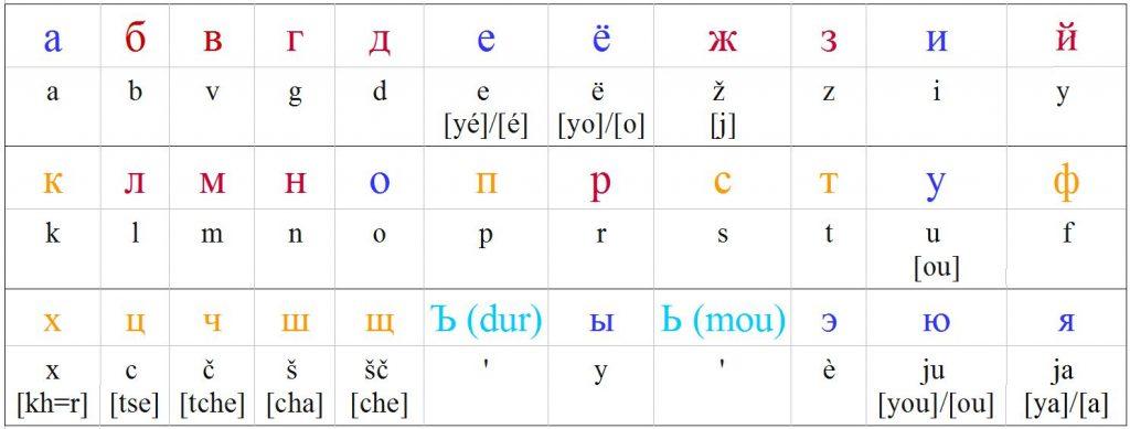 alphabet_cyrillique_russe_apprendre