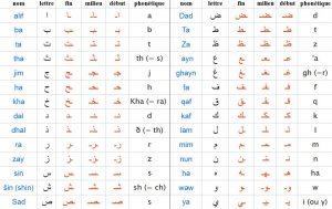 Comment apprendre l'alphabet arabe, 28 lettres, comment les écrire, comment les prononcer