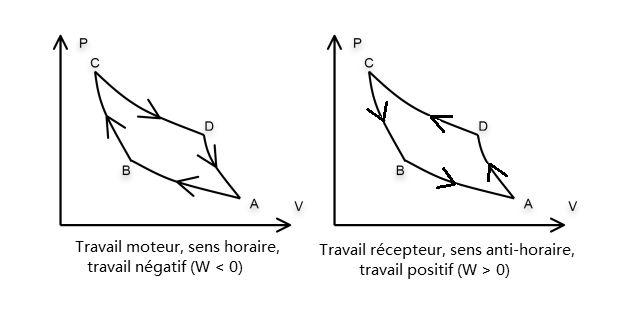 diagramme_Clapeyron_pression_volume_cycle_moteur_ou_cycle_recepteur