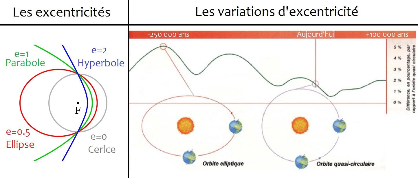 excentricité_paramètres_orditaux_cercle_ellipse_parabole_hyperbole_periodes_régulation_du_climat